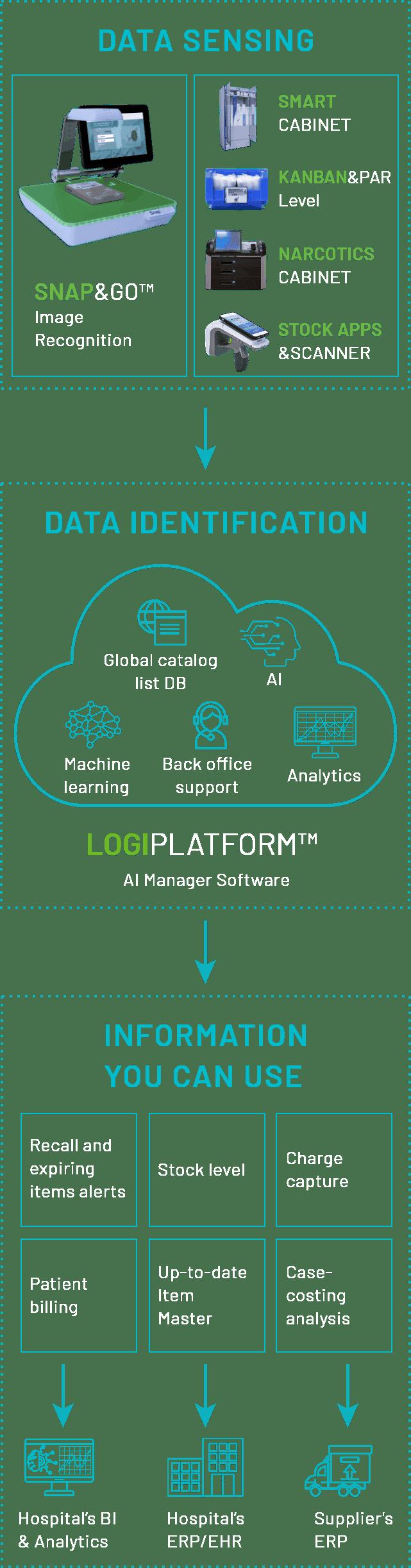 LogiPlatform